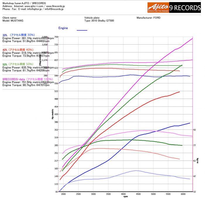 ウイングオート 2010.GT500-比較